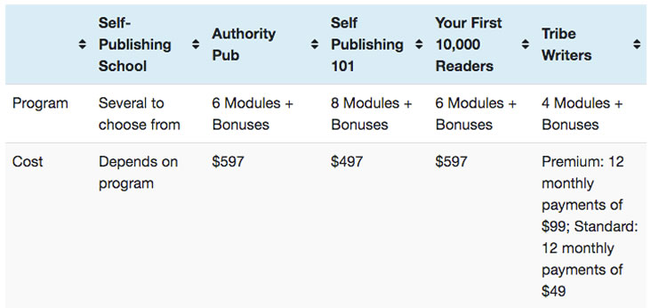 An example of using a comparison table in an affiliate article