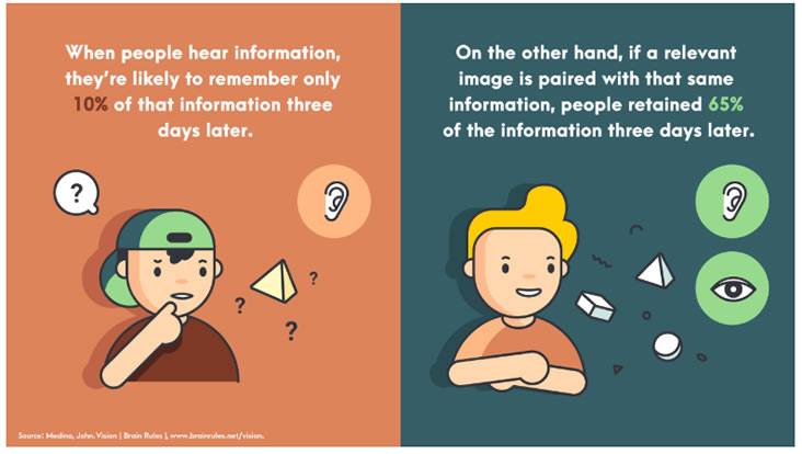 People retain visual information for longer
