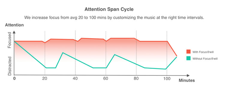Certain types of music can increase your focus