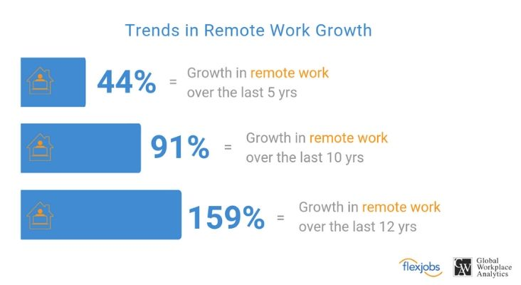 trends in remote work growth in the US
