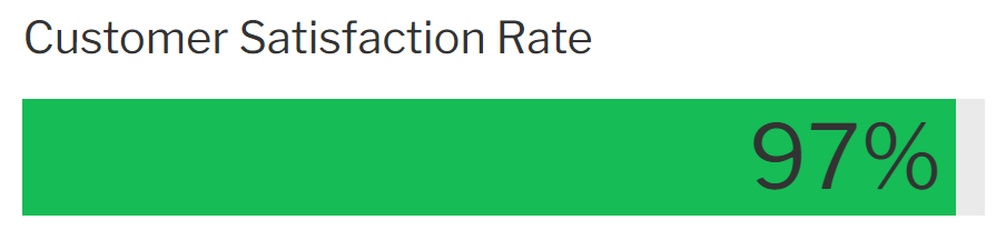 """A green progress bar with """"97%"""" written on top. The heading above reads """"Customer Satisfaction Rate""""."""